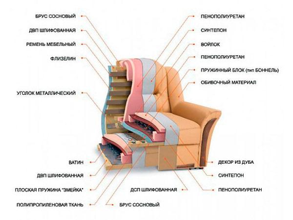 Чертежи мебели мягкой своими руками - Мебель своими руками, изготовление и сборка мебели